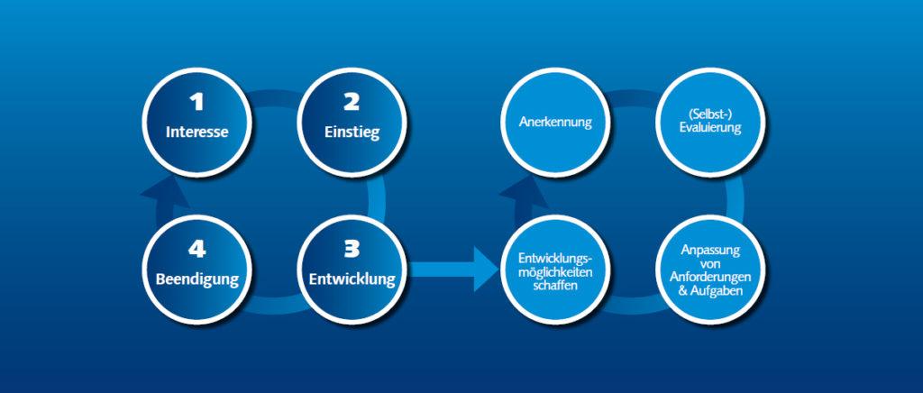 Vereinfachte Darstellung des Lebenszyklus des freiwilligen Engagements.